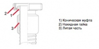 Конструкция фланца Combiflex hygienic fitting conical coupling with slotted nut