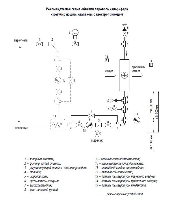 Регулирование с помощью паро-парового теплообменника четырехходовой кожухотрубчатый теплообменник с перегородками эскиз