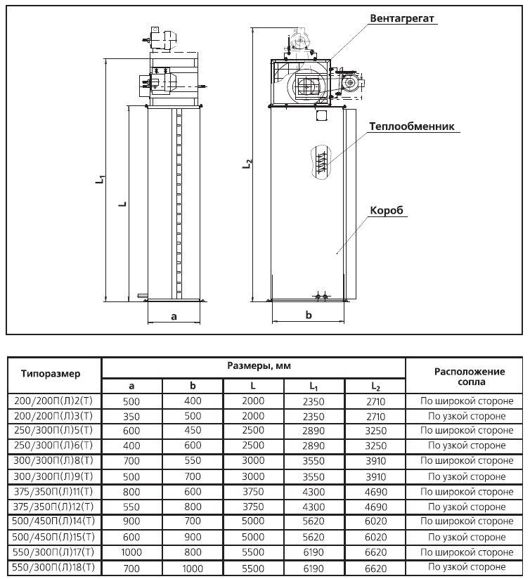 Теплообменник вес габариты выбор и расчет теплообменника